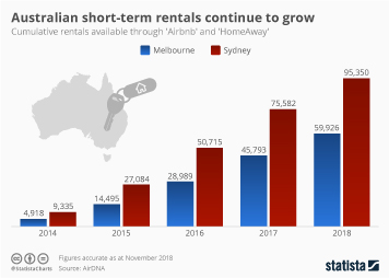 Airbnb: short-term rentals and the Australian housing market