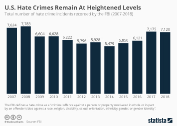 U.S. Hate Crimes Rise For Third Straight Year