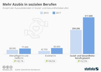 Ausbildung Infografik - Mehr Azubis in sozialen Berufen