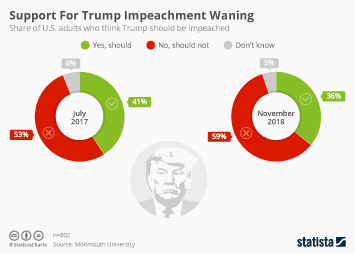 The Trump Administration Infographic - Support For Trump Impeachment Waning
