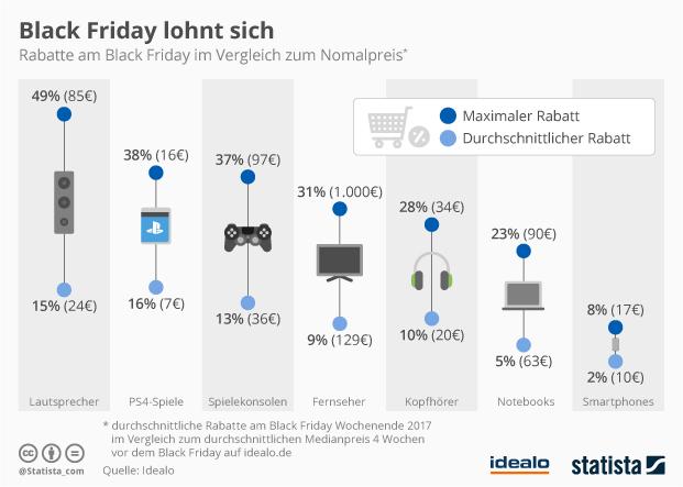 Rabatte am Black Friday im Vergleich zum Nomalpreis