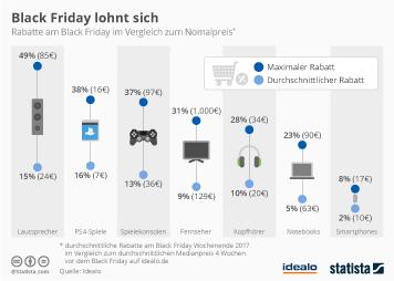 Breitbandinternet Infografik - Black Friday lohnt sich