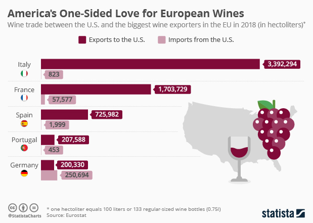 Wine trade between the U.S. and Europe