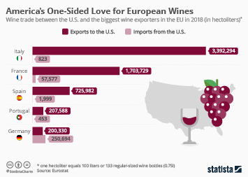 Wine Market Infographic - Americans' One-Sided Love for European Wines