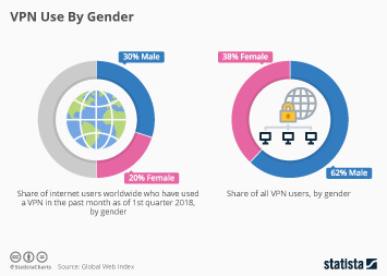 Security software Infographic - VPN Use By Gender