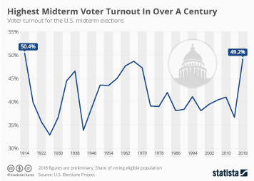 Highest Midterm Voter Turnout In Over A Century