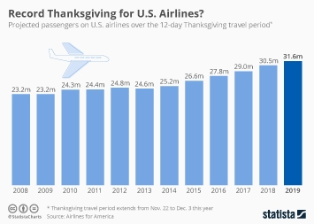 Passenger airlines Infographic - Record Thanksgiving For Air Travel?
