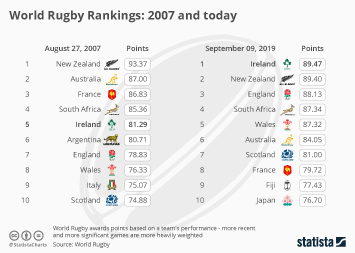 World Rugby Rankings: 2007 and today
