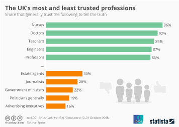 Fake News Infographic - The UK's most and least trusted professions