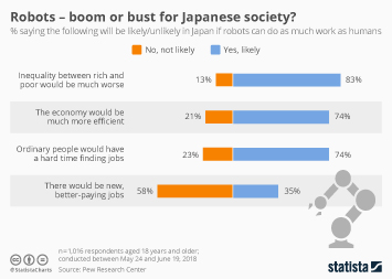 Industrial Robots Infographic - Robots - boom or bust for Japanese society?