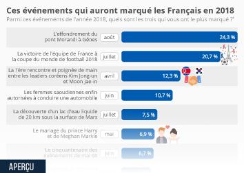 Ce que les Français retiendront de l'actu internationale de 2018