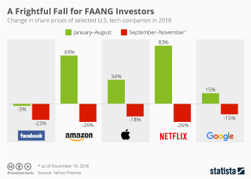 Amazon Infographic - A Frightful Fall for FAANG Investors