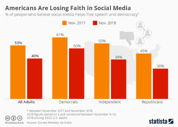 Social media and politics in the United States Infographic - Americans Are Losing Faith in Social Media