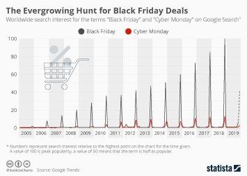 The Evergrowing Hunt for Black Friday Deals