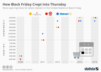 How Black Friday Crept Into Thursday