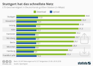 Mobiles Internet Infografik - Stuttgart hat das schnellste Netz