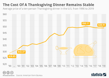 The Cost Of A Thanksgiving Dinner Remains Stable