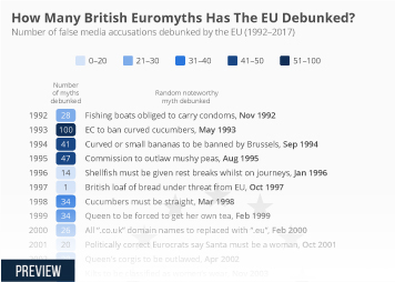 European Union Infographic - How Many British Euromyths Has The EU Debunked?