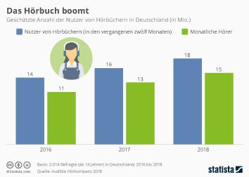 Hörbücher Infografik - Das Hörbuch boomt