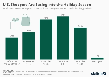 U.S. Thanksgiving weekend shopping Infographic - Peak Holiday Shopping Season Is Upon Us
