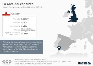 Gibraltar, 7 kilómetros cuadrados y casi 300 años de conflicto