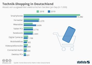 Unterhaltungselektronik Infografik - Technik-Shopping in Deutschland