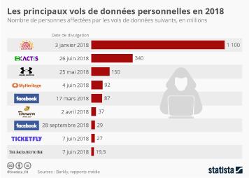 Les principales fuites de données personnelles en 2018