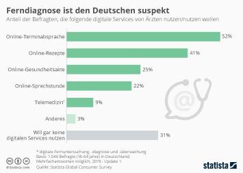 Ferndiagnose ist den Deutschen suspekt