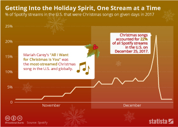 Music Infographic - Getting Into the Holiday Spirit, One Stream at a Time