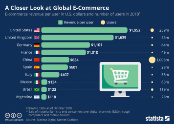 E-commerce worldwide Infographic - A Closer Look at Global E-Commerce