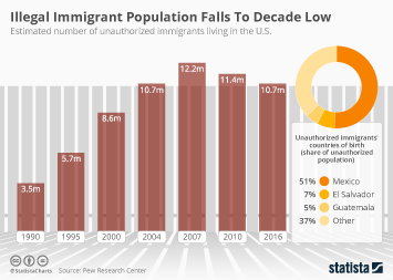 Illegal immigration in the United States Infographic - Illegal Immigrant Population Falls To Record Low