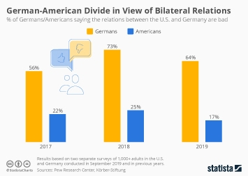 German-American Divide in View of Bilateral Relations