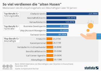 Arbeitsmarkt in EU und Euro-Zone Infografik - So viel verdienen die
