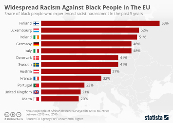 Racism and prejudice in Europe Infographic - Widespread Racism Against Black People In The EU