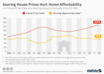 Residential housing in the U.S. Infographic - Soaring House Prices Hurt Home Affordability
