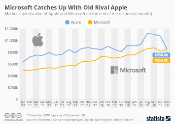 Microsoft Infographic - Microsoft Catches Up With Old Rival Apple