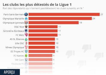 Les clubs les plus détestés de la Ligue 1