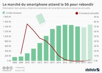 Le marché des smartphones a-t-il atteint son pic ?