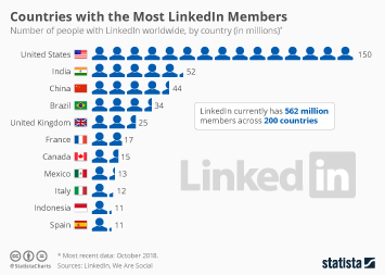 LinkedIn Infographic - The Countries with the Most LinkedIn Members