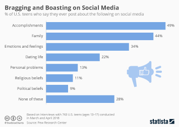 Social media usage in the United States Infographic - Bragging and Boasting on Social Media