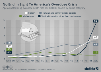 Opioid epidemic in the U.S. Infographic - No End In Sight To America's Overdose Crisis
