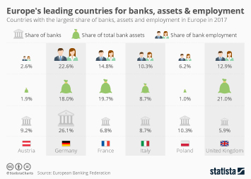 Europe's leading countries for banks, assets and employment