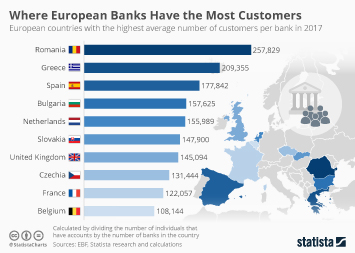 Where European Banks have the most customers