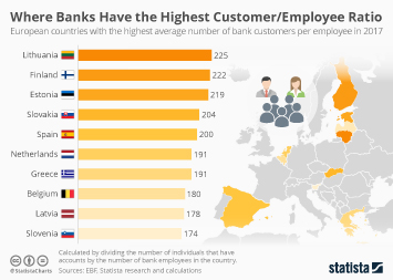 Where Banks Have the Highest Customer/Employee Ratio