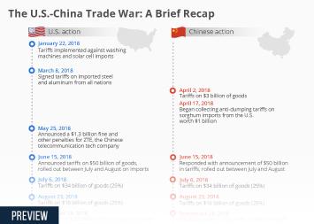 The U.S.-China Trade War: A Brief Recap