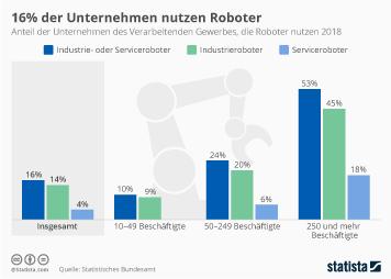 Industrieroboter Infografik - 16% der Unternehmen nutzen Roboter