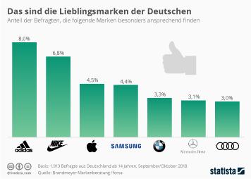 Adidas  Infografik - Das sind die Lieblingsmarken der Deutschen