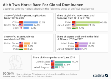 Artificial Intelligence (AI) worldwide Infographic - AI: A Two Horse Race For Global Dominance