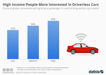 Car Drivers Infographic - High Income People More Interested in Driverless Cars