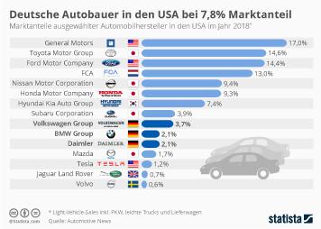 Automobilproduktion Infografik - Deutsche Autobauer in den USA bei 8% Marktanteil